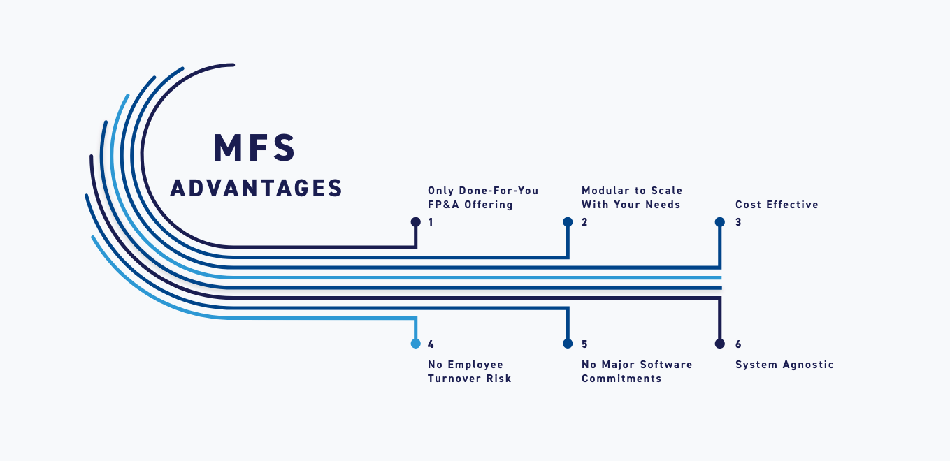 MFS Advantages  1. Only done-for-you FP&A offering 2. Modular to scale with your needs 3. Cost effective 4. No employee turnover risk 5. No major software commitments 6. System agnostic